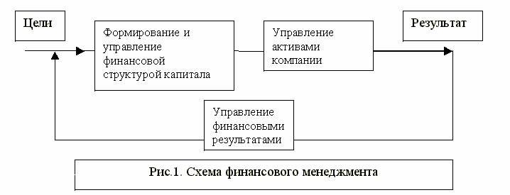Схема финансового менеджмента