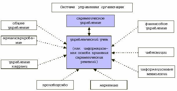 сущность стратегического планирования курсовая
