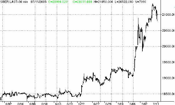 Котировки акций сбербанка на ммвб
