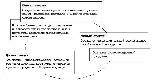 Рис 1. Схема движения и преобразований интеллектуального капитала организации.