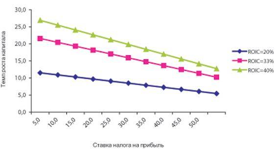 Рис. 4. Изменение темпов роста капитала в соответствии со значениями ставки налога на прибыль и величиной...