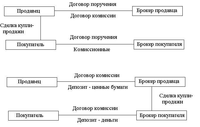 Схема взаимодействия сторон в