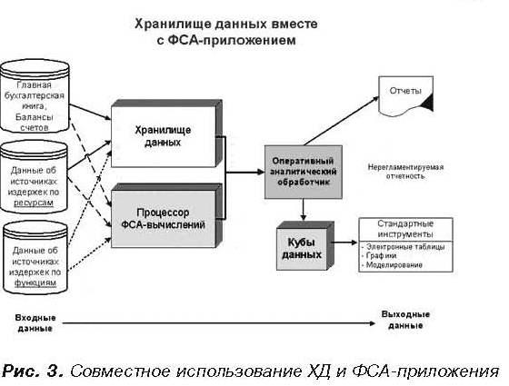 Информационные технологии для метода функционально-стоимостного анализа.