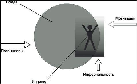 Схема воздействия на индивида