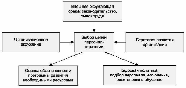 Структура целей