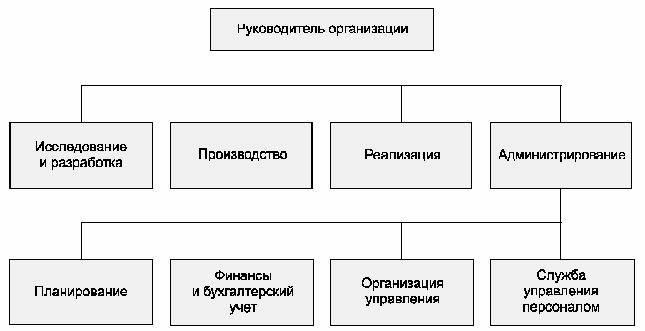 Вариант 2: структурная