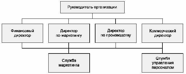 персонала в организации