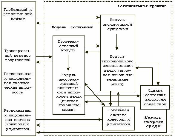 упрощенная потоковая схема