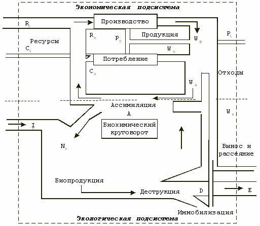 Схема основных материальных