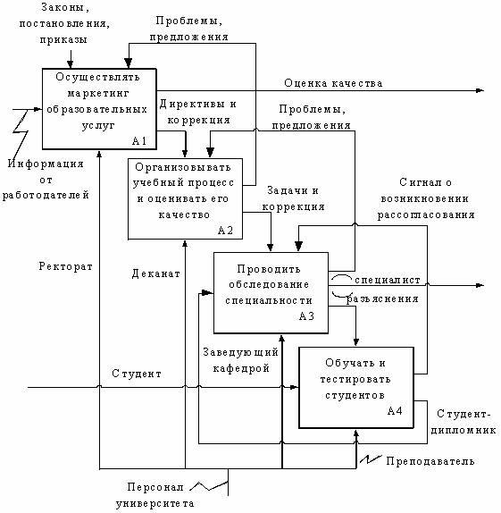 Контекстная диаграмма деятельности вуза как не платить за яндекс директ
