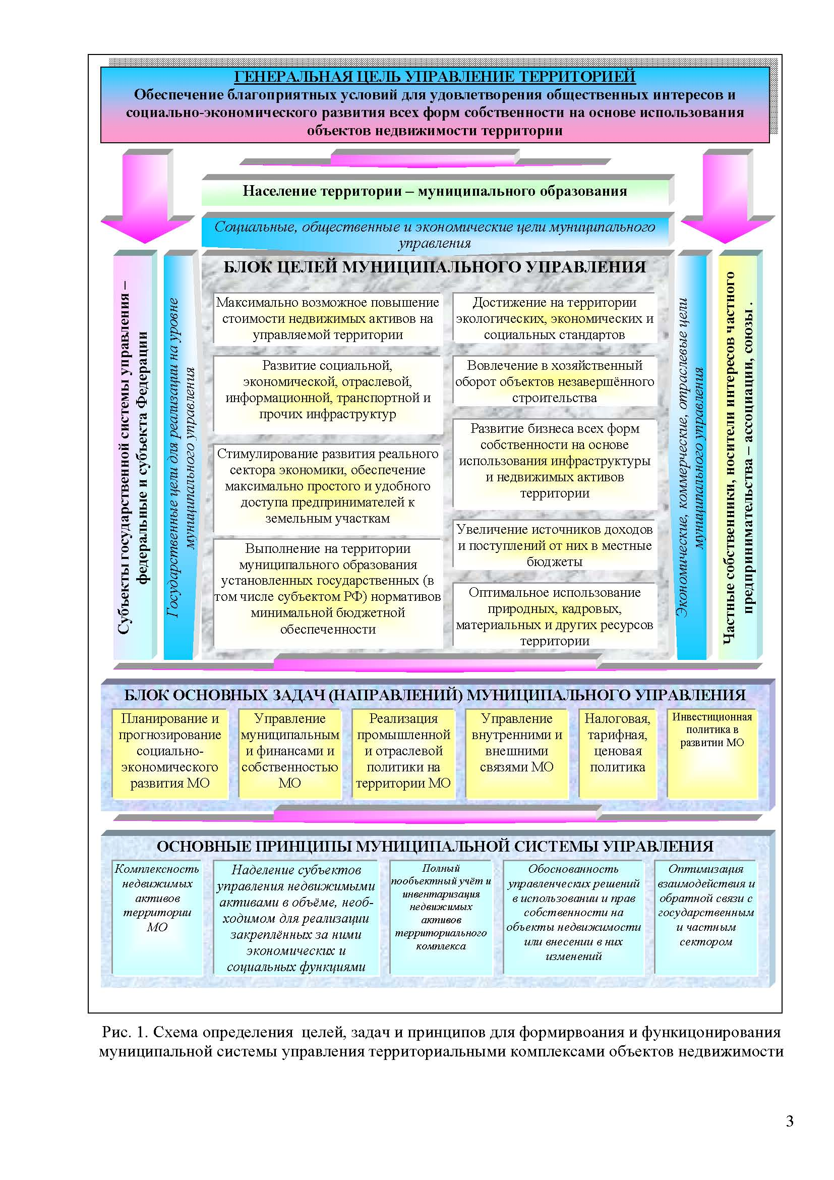 схема управления экономическим объектом