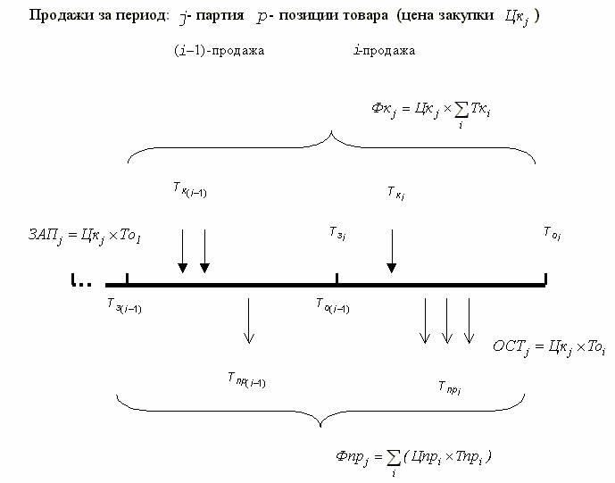 Схема модели представлена на