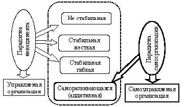 Делегирование полномочий — Википедия