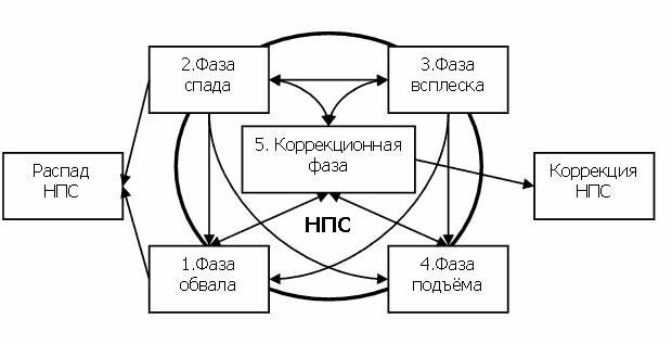 Рис. Схема эволюции НПС