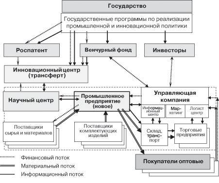 Схема логистической