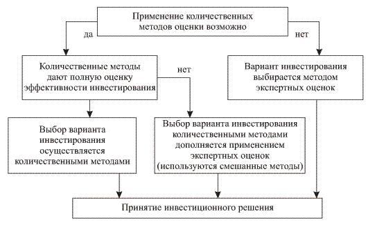 Блока-схема выбора метода