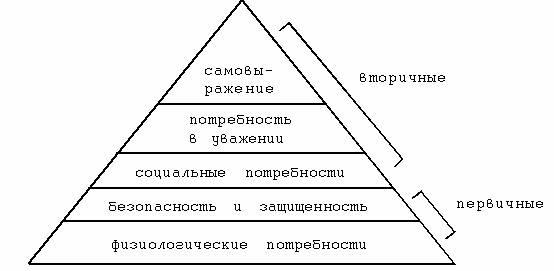 Пирамида потребностей А.