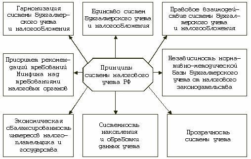 Ключевые принципы системы
