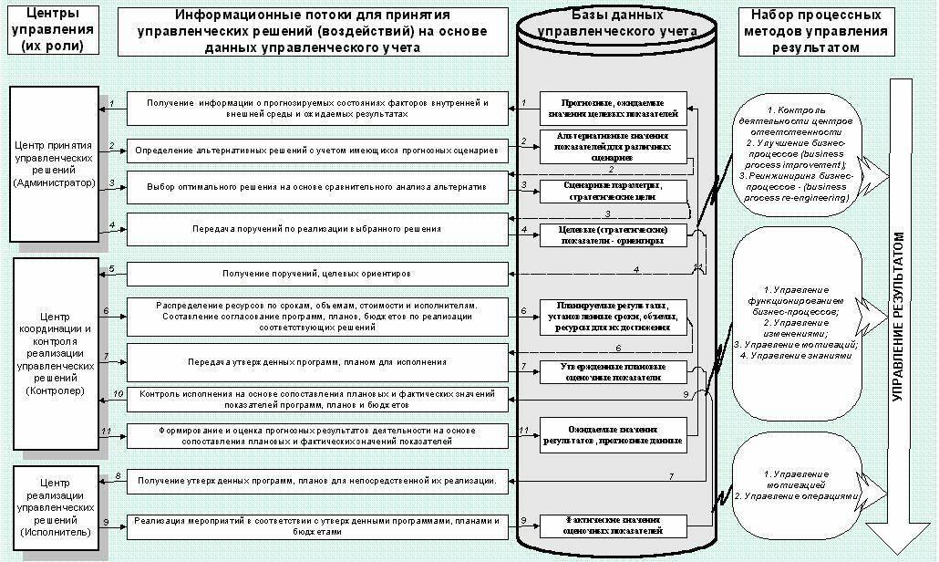 Схема управления результатом
