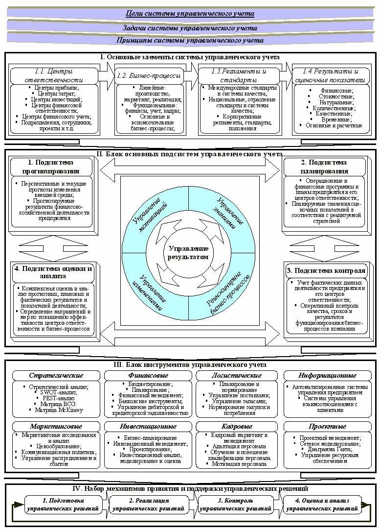 Принципы построения управленческого учета