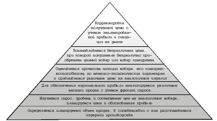 методика определения уровня организации