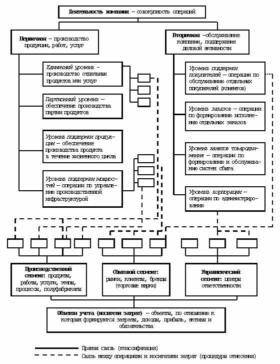 Схема связи операций с