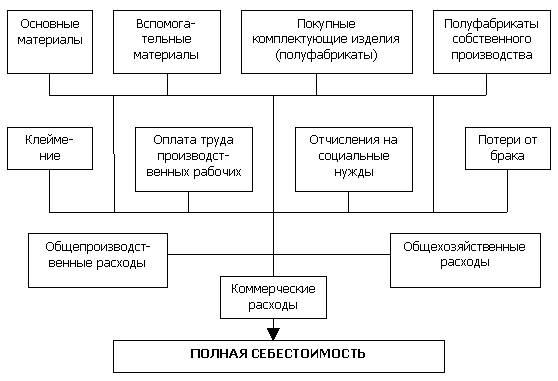 Схема номенклатуры статей