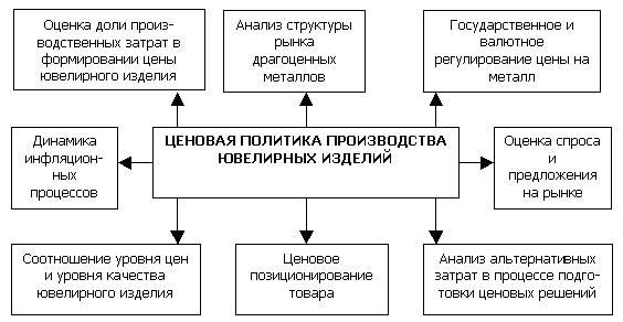 Схема элементов ценовой