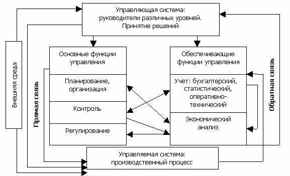 Управленческий анализ в целях