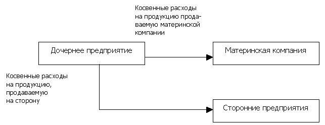 Варианты распределения
