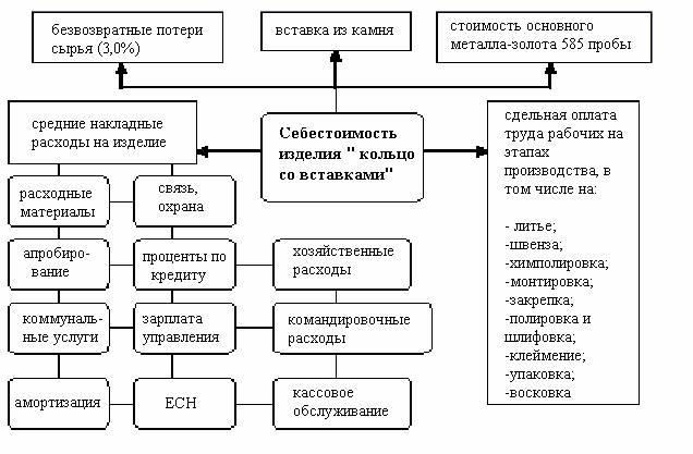 Схема калькулирования