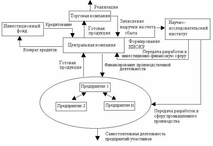 Принципиальная структура