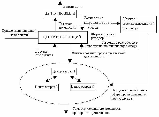 Принципы совершенствования организации учета в строительных холдингах во взаимосвязях с системой национального...