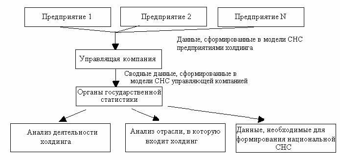 Схема влияния модели СНС на