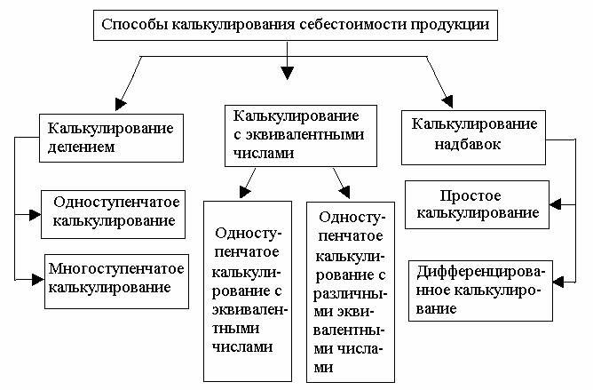 Методы определение себестоимости продукции