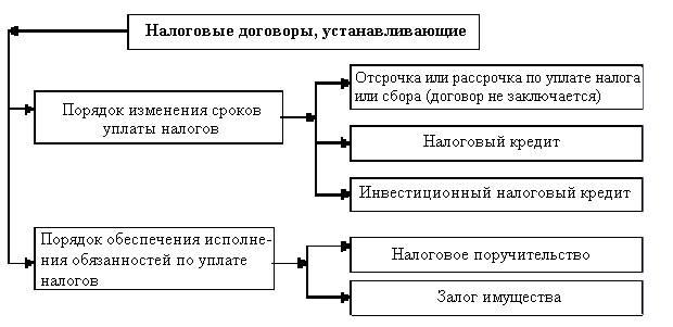 1) устанавливающих порядок