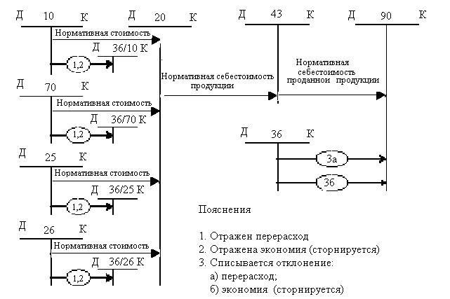 Схема бухгалтерских записей