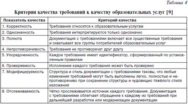 https://www.dis.ru//gif/manag/arhiv/2013/4/11/upravlenie_trebovaniyami_k_kachestvu_obrazovatelnykh_uslug_na_raznykh_urovnyakh_sistemy_menedzhmenta14.png