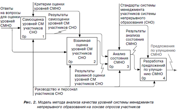 https://www.dis.ru//gif/manag/arhiv/2013/4/11/upravlenie_trebovaniyami_k_kachestvu_obrazovatelnykh_uslug_na_raznykh_urovnyakh_sistemy_menedzhmenta4.png
