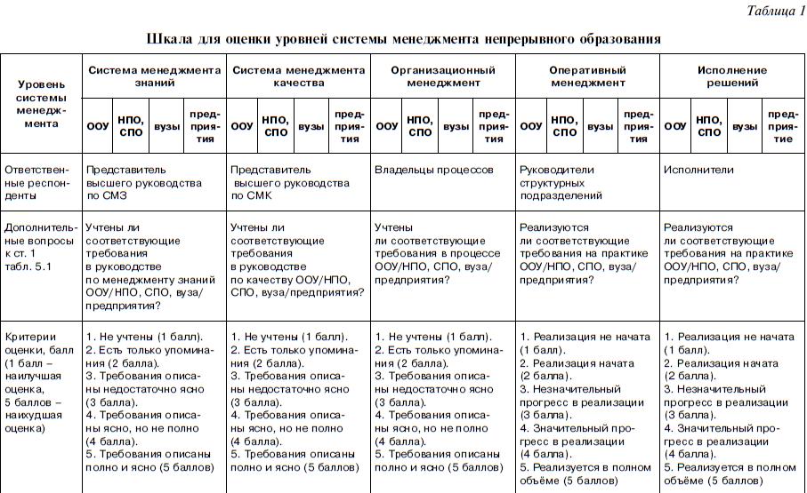 https://www.dis.ru//gif/manag/arhiv/2013/4/11/upravlenie_trebovaniyami_k_kachestvu_obrazovatelnykh_uslug_na_raznykh_urovnyakh_sistemy_menedzhmenta6.png