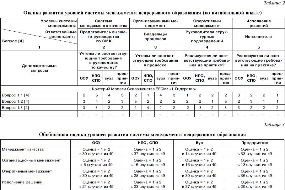 https://www.dis.ru//gif/manag/arhiv/2013/4/11/upravlenie_trebovaniyami_k_kachestvu_obrazovatelnykh_uslug_na_raznykh_urovnyakh_sistemy_menedzhmenta8.png