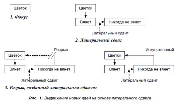https://www.dis.ru/gif/market/arhiv/2014/3/5/generatsiya_idey_kak_etap_protsessa_razrabotki_novogo_produkta_okonchanie_nachalo_sm_v_2_za_2014_g_4.png