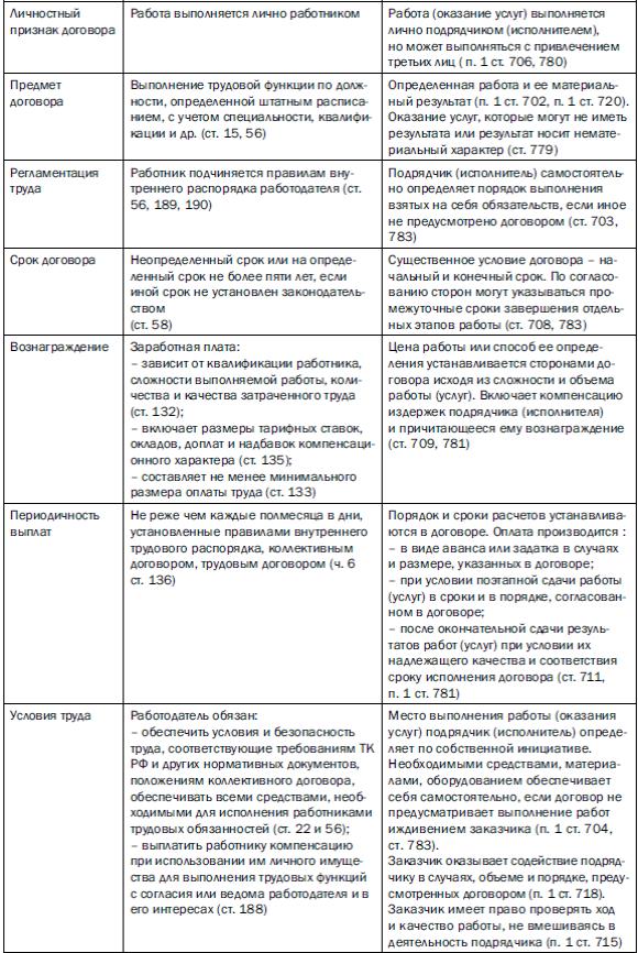 сравнительный анализ гражданско правовых договоров