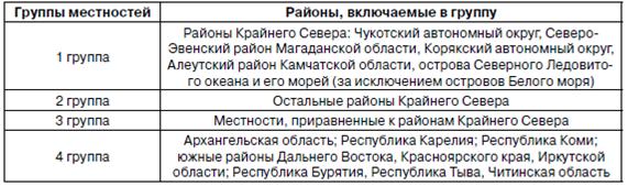 Северные надбавки в иркутской