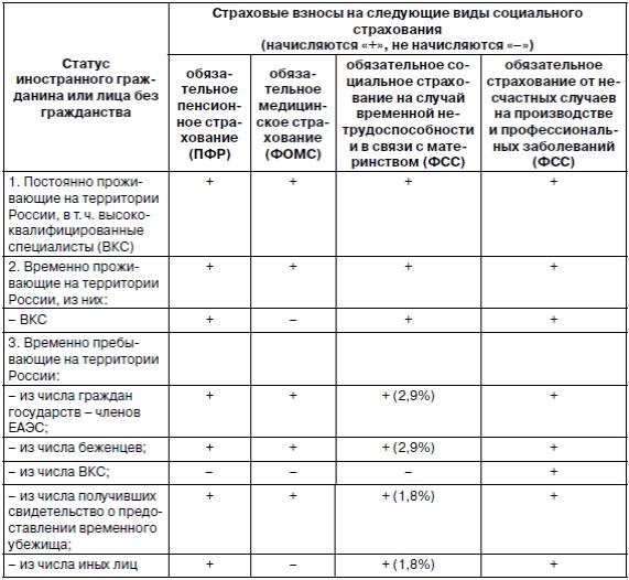 закон о страховании иностранных граждан 2014
